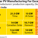 IEEFA: India could compete against China in solar module production with the right government support