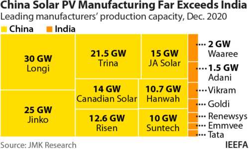 IEEFA Update: Is India ready to compete with China in solar module production?