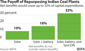 IEEFA: Repurposing coal plants into solar and battery can pay up to 5 times more than decommissioning