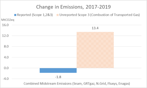 Change Total Reported Unreported Emissions 2019 2017