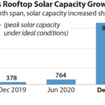 IEEFA: Vietnam's extraordinary rooftop solar success deals another blow to the remaining coal pipeline