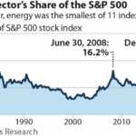 IEEFA Energy Sector Share of the S&P 500