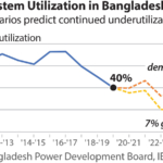 IEEFA: Bangladesh's power system overcapacity problem is getting worse
