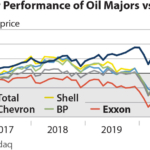 Four-year performance of oil majors v S&P 500