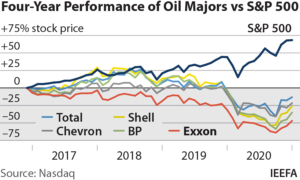 IEEFA: ExxonMobil must change direction to thrive