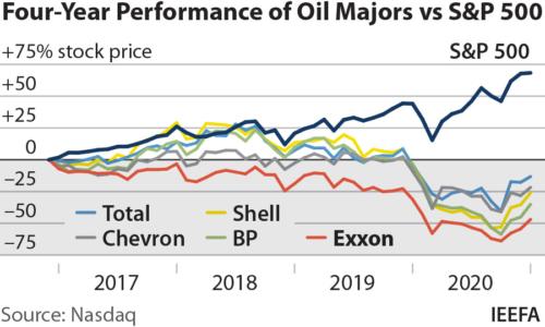 Four-year performance of oil majors v S&P 500