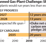 IEEFA U.S.: Duke IRPs focus on new gas-fired generation, creating serious stranded-asset risks