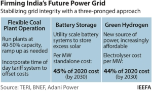 IEEFA: India needs to be ready to ride the energy storage wave