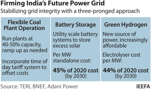 Firming India's Future Power Grid