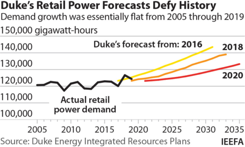Duke's Retail Power Forecasts Defy History