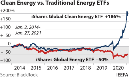 Clean vs. global energy ETF 2014 to 2021