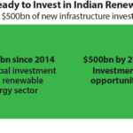 IEEFA: Global capital mobilising for India's $500bn renewable energy infrastructure opportunity