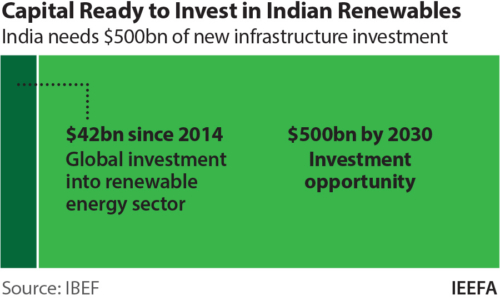 Capital ready to invest in Indian renewables
