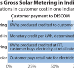 Net versus gross solar metering in India