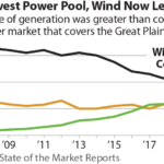 IEEFA U.S.: Wind surpassed coal as No. 1 fuel source in 2020 for Southwest Power Pool