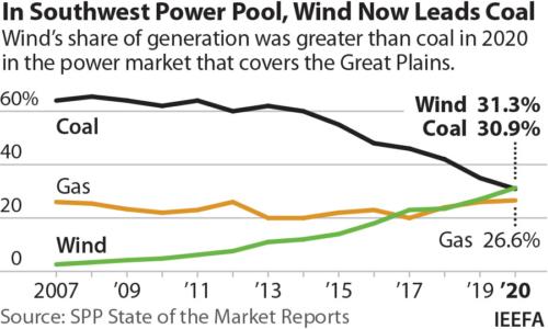 In Southwest Power Pool, Wind Now Leads Coal
