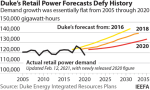 IEEFA U.S.: North Carolina regulators need to require revisions in Duke's demand growth forecasts