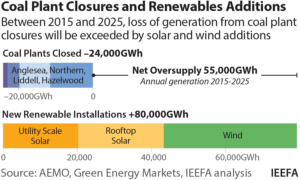 IEEFA Australia: Coal plant closures imminent as renewable energy surges