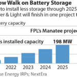 IEEFA: Duke Energy's North Carolina gas IRPs fail to consider battery storage as viable option