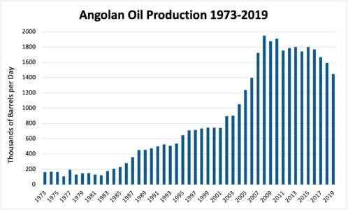 Angolan Oil Production 1973-2019