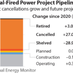IEEFA: There's no way out for India's stranded thermal power assets