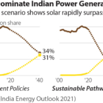 IEEFA: India should focus on reducing coal power generation instead of capacity