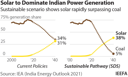 Solar to dominate Indian power generation by 2040