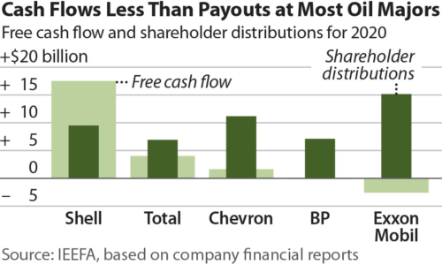 Cash Flows Less Than Payouts at Most Oil Majors