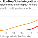 IEEFA: What India can learn from Australia's distributed energy transformation