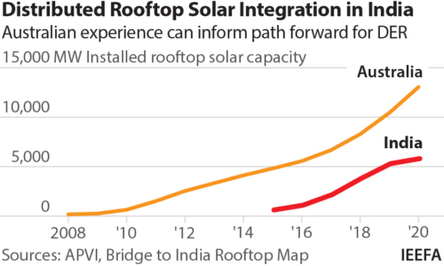 Distributed Rooftop Solar Australia India