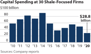 IEEFA: Frackers produce positive cash flows in 2020 with deep capital expenditure cuts
