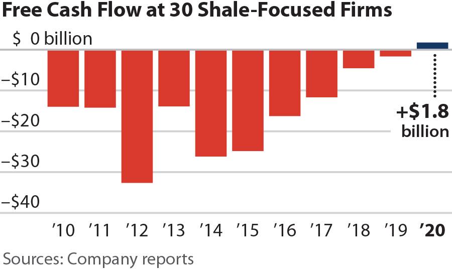IEEFA Q4 US Fracking free cash flow
