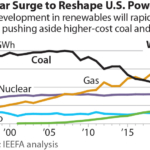 IEEFA U.S.: Energy transition to renewables likely to accelerate over next two to three years