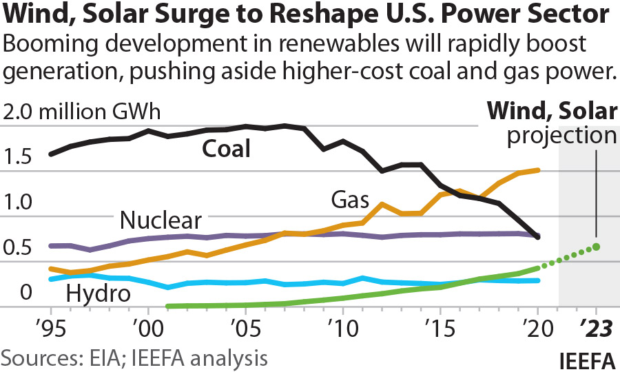 IEEFA Power Outlook rewewables growth