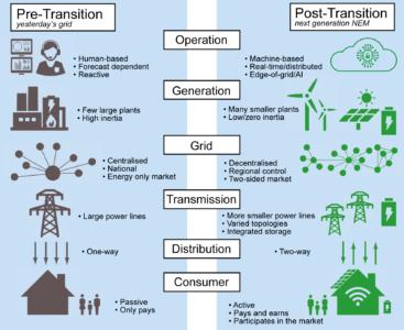Post-transition next generation NEM