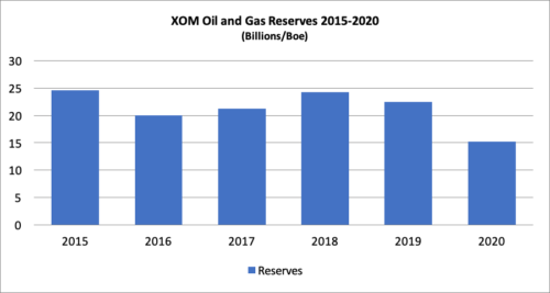 XOM Oil and Gas Reserves 2015-2020