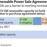 IEEFA: Backlog of unsigned power sale agreements risks slowing India's renewable energy growth