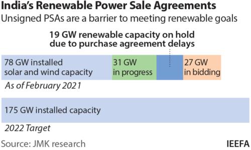 India's Renewable Power Sale Agreements