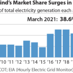 IEEFA U.S.: Wind, solar transition in full view in Texas in March