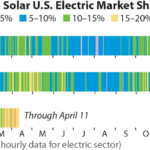 Wind and Solar U.S. Electric Market Share Daily