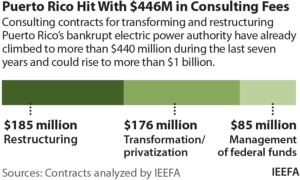 IEEFA: Consultants poised to make more than $1 billion from bankrupt Puerto Rico utility