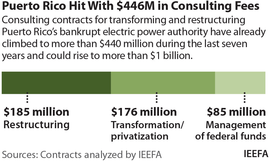 Puerto Rico Hit with $46M in Consulting Fees