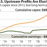 Exxon's U.S. Upstream Profits Are Elusive