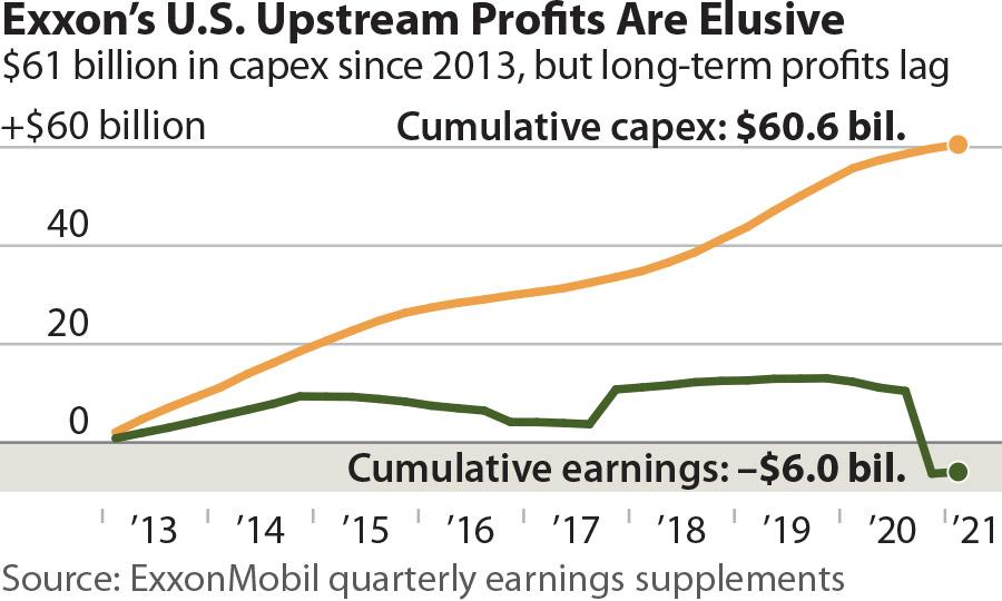 Exxon's U.S. Upstream Profits Are Elusive