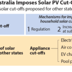 IEEFA: Regulatory over-reach in South Australia's switch-off of household solar