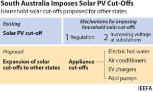 IEEFA: South Australia's household solar export a warning to other states and territories