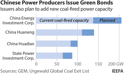 Chinese power producers issue green bonds. Issuers also plan to add new coal-fired capacity