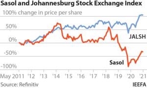 Sasol share price