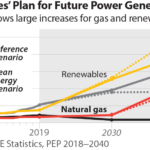 IEEFA: LNG-to-power investors in the Philippines risk exposure to $14 billion in stranded assets