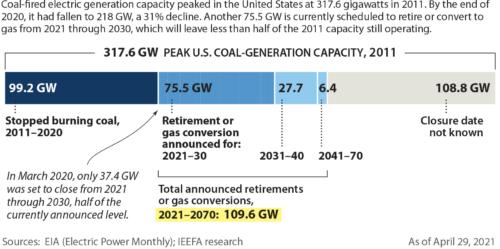 IEEFA Power Outlook-decline in coal capacity